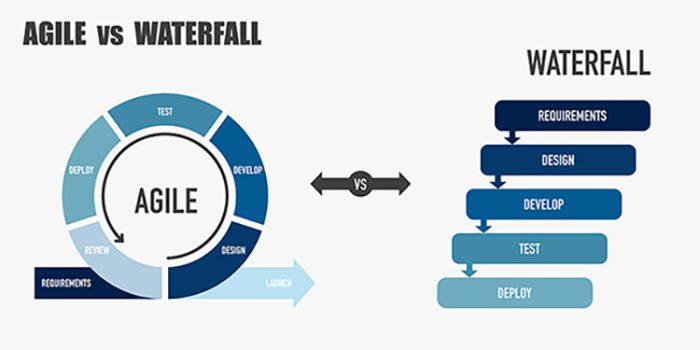 software testing model